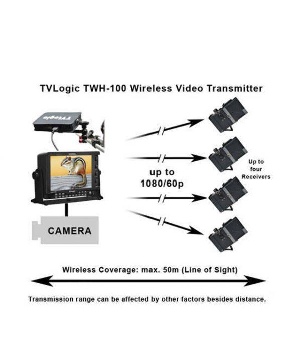 فرستنده تصویر بیسم TVLogic مدل TWH-074TXRX1
