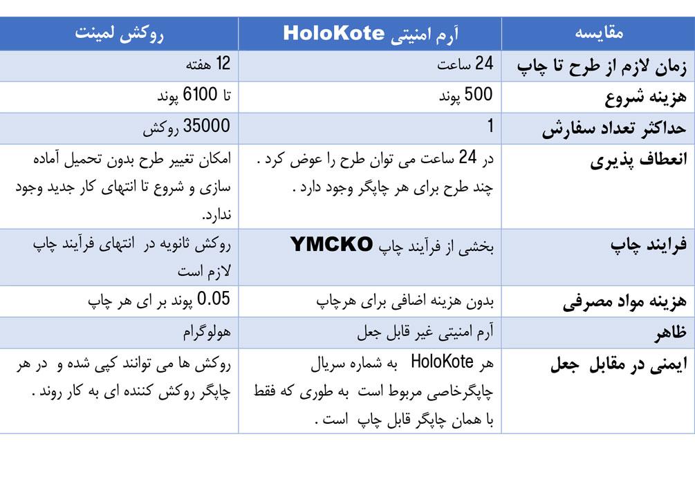 مقایسه آرم HoloKote با روکش های لمینت