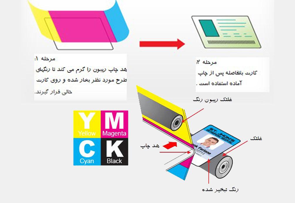 مقایسه فن آوریهای چاپ کارت شناسایی