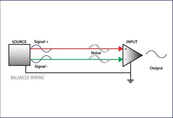 balance and imbalance signal