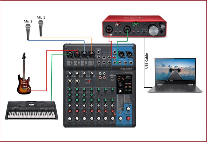 Connect the mixer to the sound card
