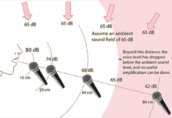 Polar pattern of microphones